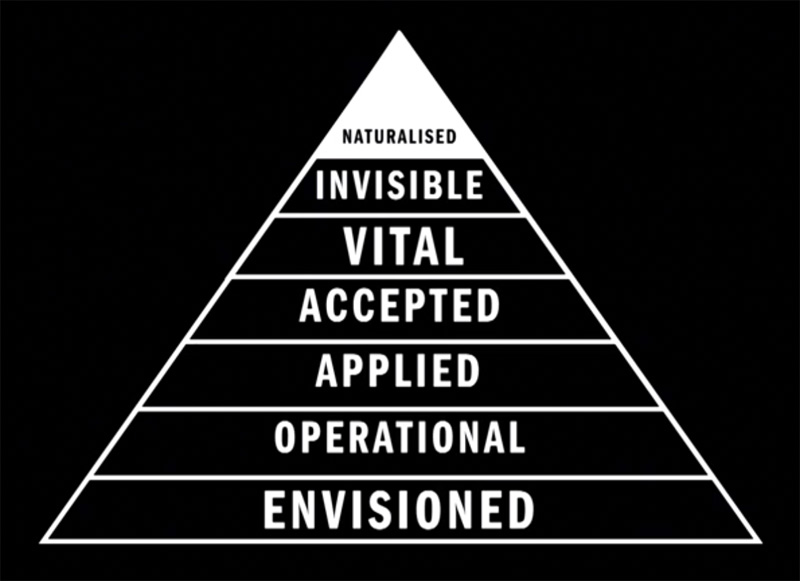 Guerrilla Innovation The Pyramid Of Technology From